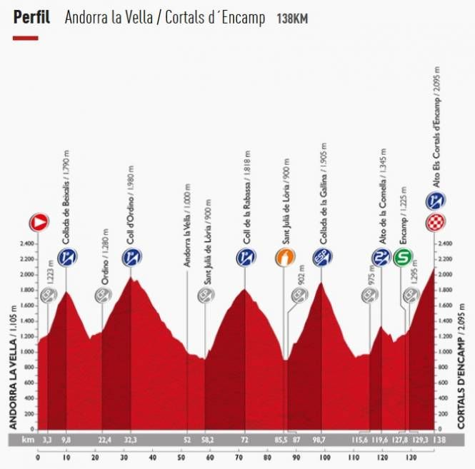 Etapa reina de la Vuelta 2015