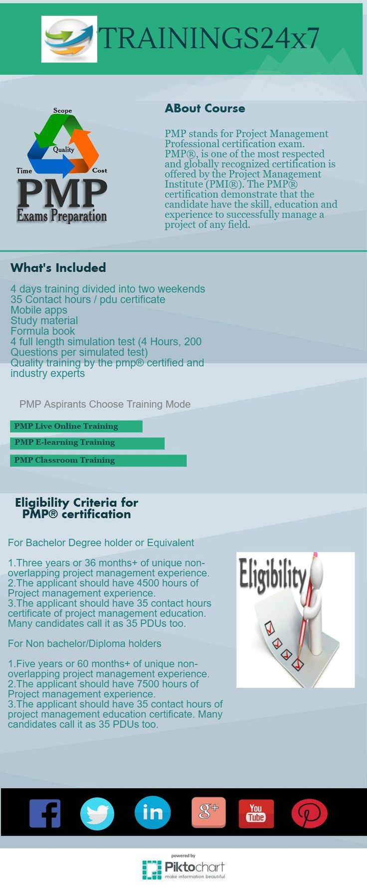 25 best infographics pmp six sigma digital markrteing images pmp certification training httptrainings24x7pmp certification training xflitez Image collections