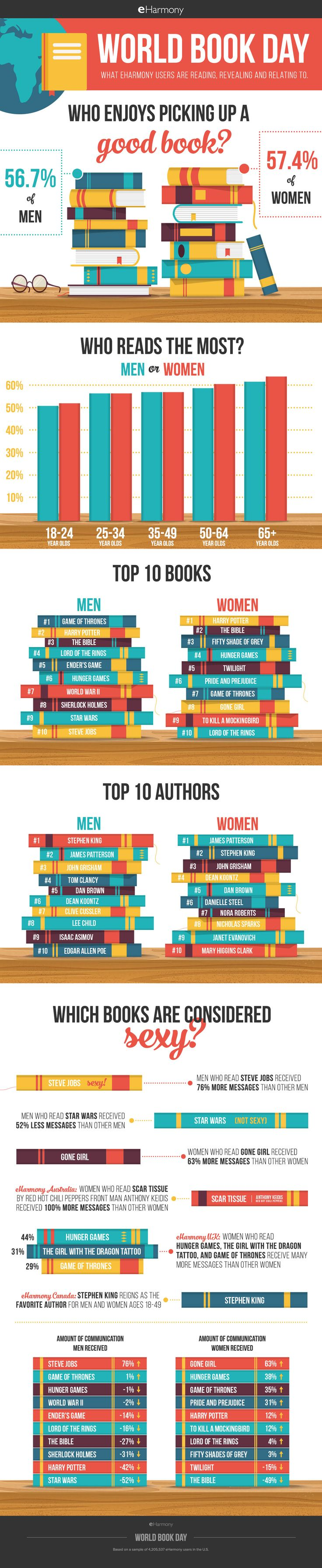 us-infographic-world-book-day-sm