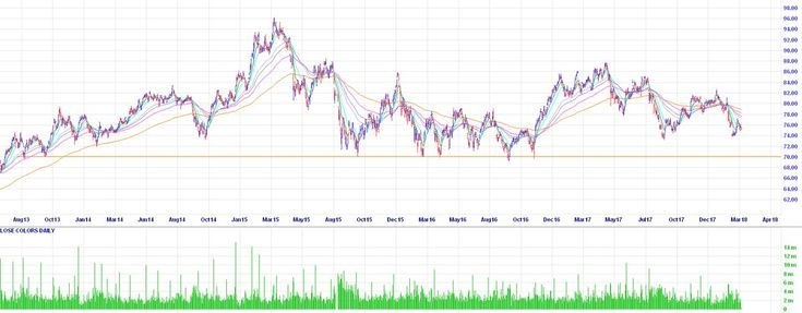 """LINE WIPER 💰 on Twitter: """"$CBA going back to $70… """""""