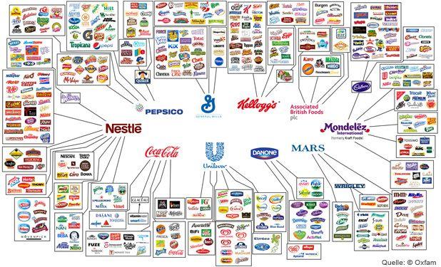 WOLLEN WIR DAS?   In Supermärkten tummeln sich nur scheinbar Hunderte von Marken; in Wirklichkeit gehören die meisten einem der zehn großen Lebensmittelhersteller.  lesen Sie weiter: http://www.utopia.de/magazin/alternativen-zum-freihandelsabkommen