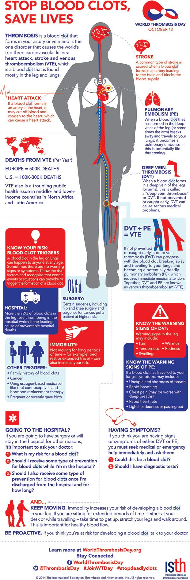 World Thrombosis Day | Blood Clots at a Glance