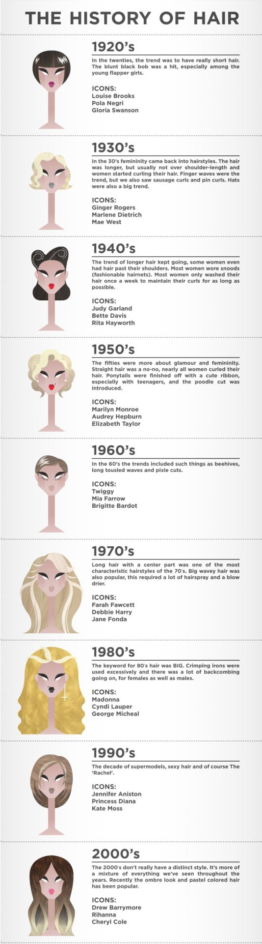 Fashion in Infographics : The History of Hair