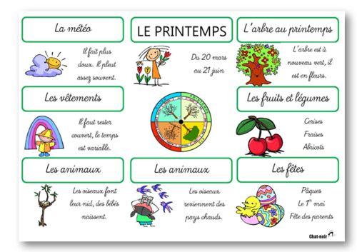 PRINTEMPS – French seasons posters. Affiches pour les 4 saisons