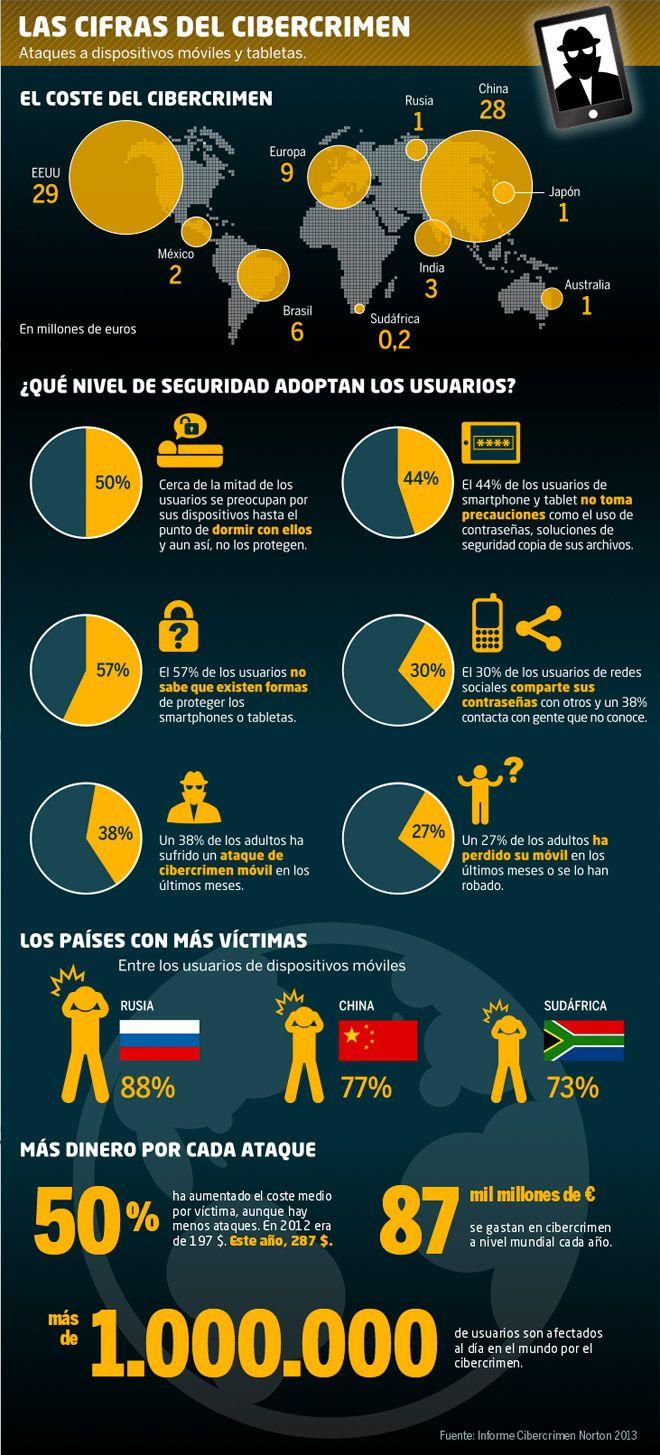 Las cifras del cibercrimen, el gran negocio de los nuevos delincuentes