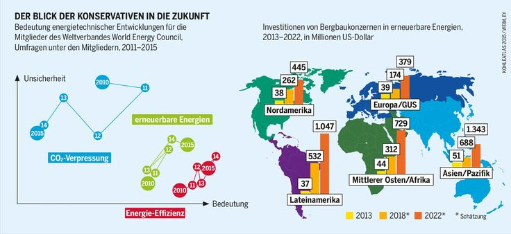 Energiewende: Erneuerbare unter Strom   Infografik: Bedeutung energietechnischer Entwicklungen für die Mitglieder des Weltverbandes World Energy Council; Investitionen von Bergbaukonzernen in erneuerbare Energien