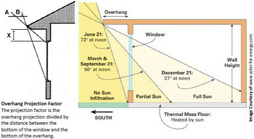 Illustration Of Overhang Projection Factor Best Solar