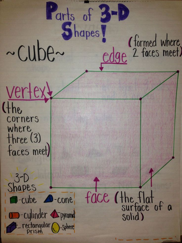 3D shape anchor chart (picture only)