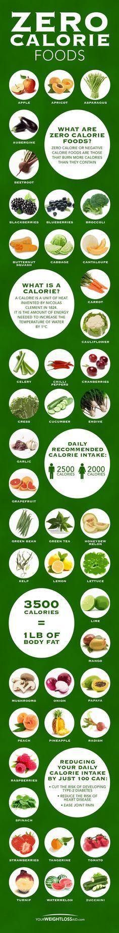 Productos que contienen cero calorías y las calorías RECOMENDADAS al día. Más información www.sbcvalencia.com