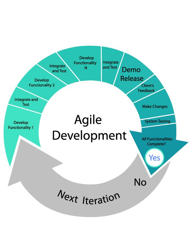 25 best ideas about agile software development on for Project management agile waterfall