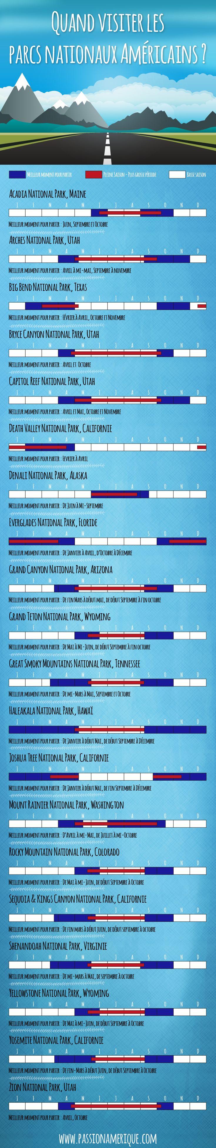 Quelle est la meilleure période pour visiter les parcs nationaux des USA ? Cette infographie présente les meilleures périodes pour les grands parcs américains : Yellowstone, Yosemite, Arches, Grand Canyon... www.passionamerique.com