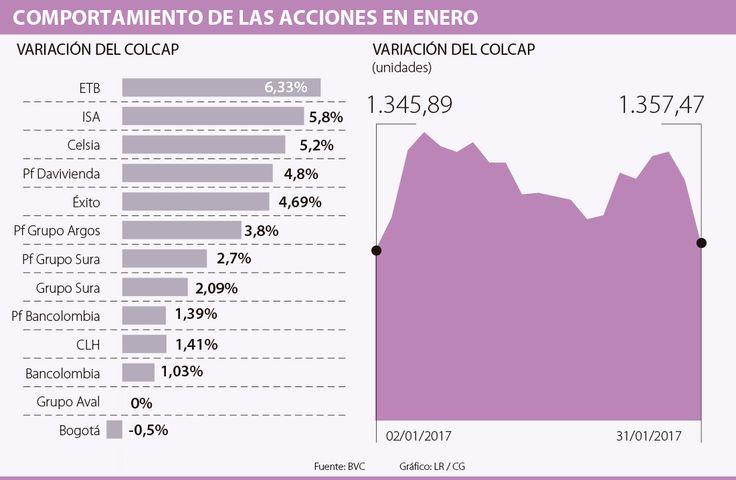 ETB, ISA y Celsia, las acciones que más se valorizaron de la canasta Colcap en enero