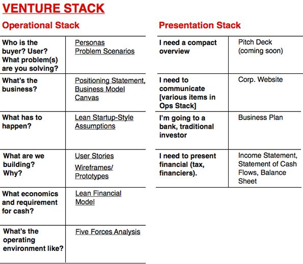 Venture Stack  By Alex Cowan Tonya Cowans  Concepts Visualized