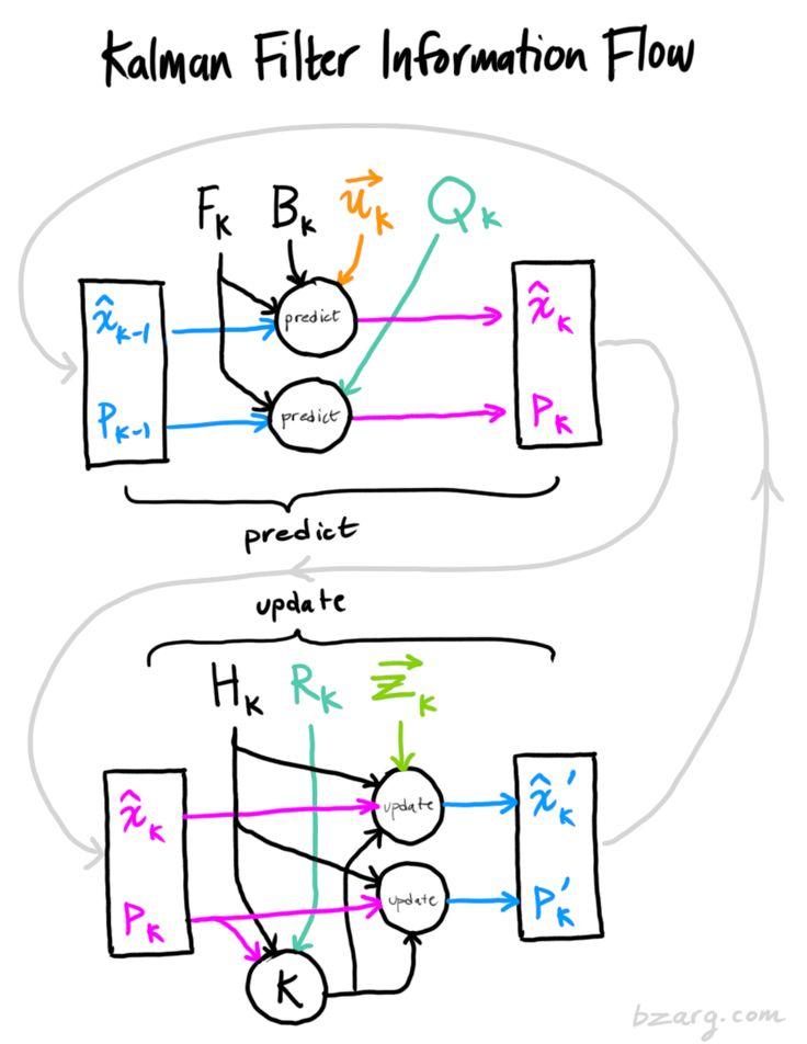 Kalman filter information flow diagram