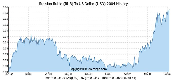 Dollar Ruble Exchange Rate Graph