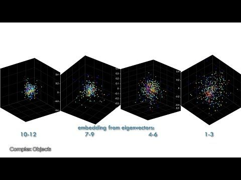 (16) Dimensionality Reduction: Why we take Eigenvectors of the Similarity Matrix? - YouTube