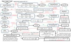 algebraic equation solver flowchart online  galois theory - reducing depressed quartic to cubic polynomial - Mathematics Stack Exchange