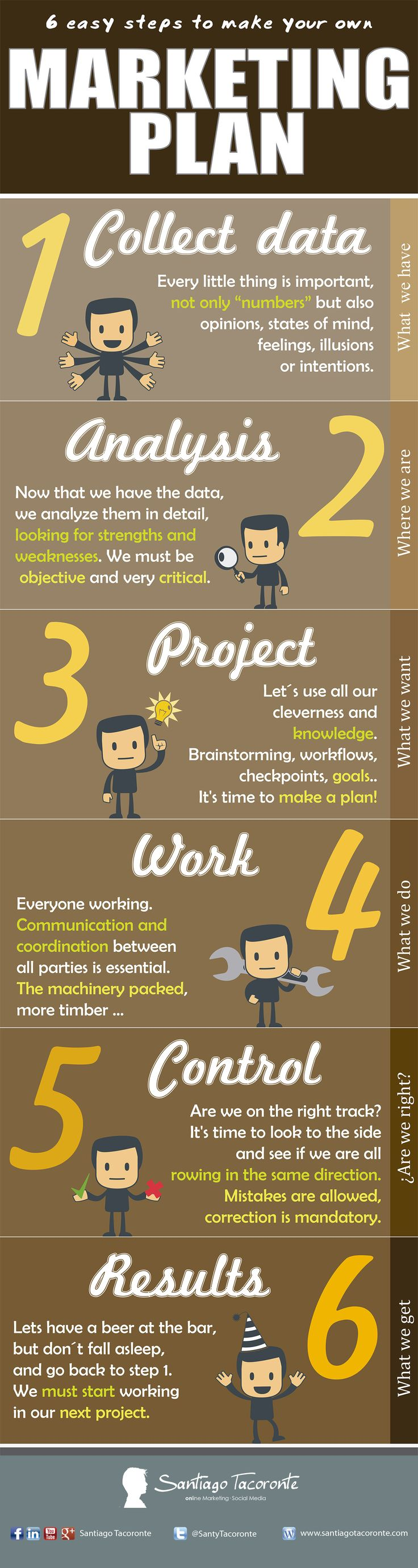 #Infographic: 6 Steps to Create Your Own #Marketing Plan [INFOGRAPHIC] repinned by @Pablo Ilde Coraje