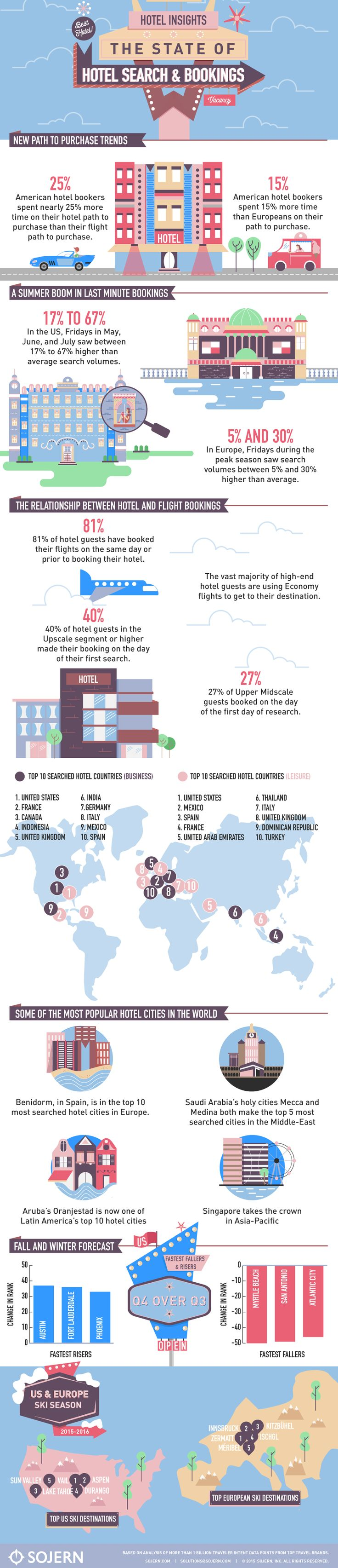 2015-hotel-travel-insights-infographic-sojern