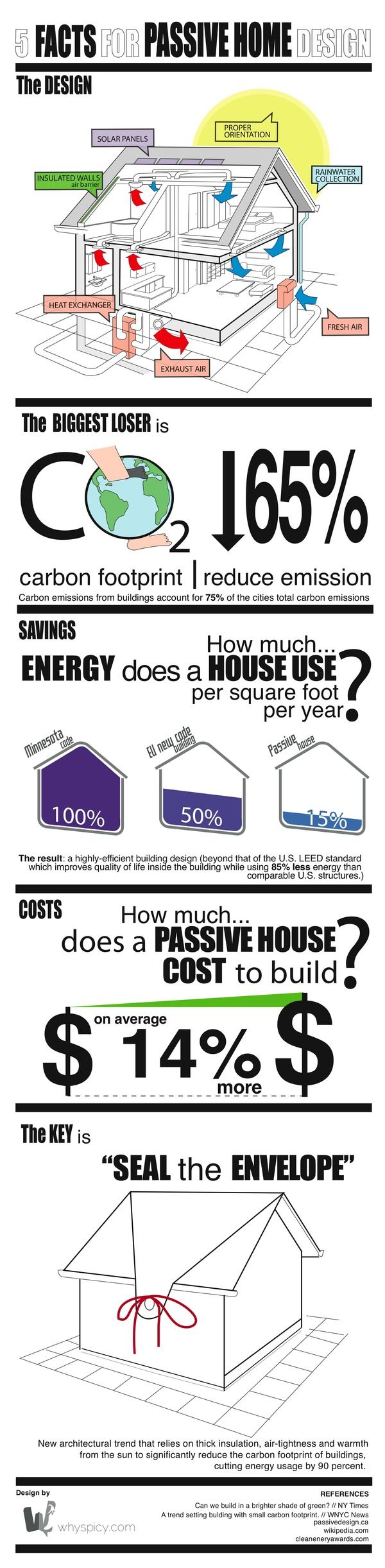 Passive house | Infographic by Paula Nogueron, via Behance
