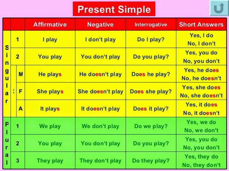 Resultado de imagen de present simple chart images