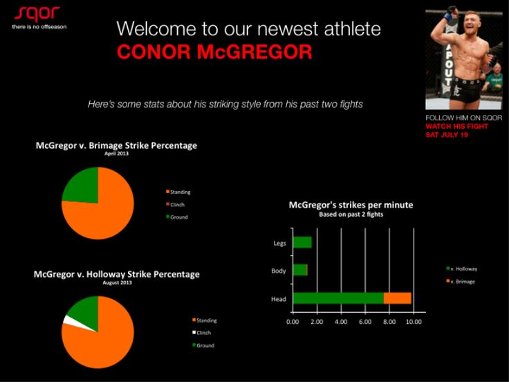 Conor McGregor Stats