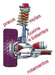 O sistema de suspensão tem uma função importantíssima no automóvel. É ela que absorve por meio dos seus componentes todas as irregularidades do solo e não permite que trancos e solavancos cheguem até os usuários.