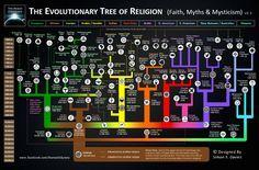 Evolution Tree of Religions