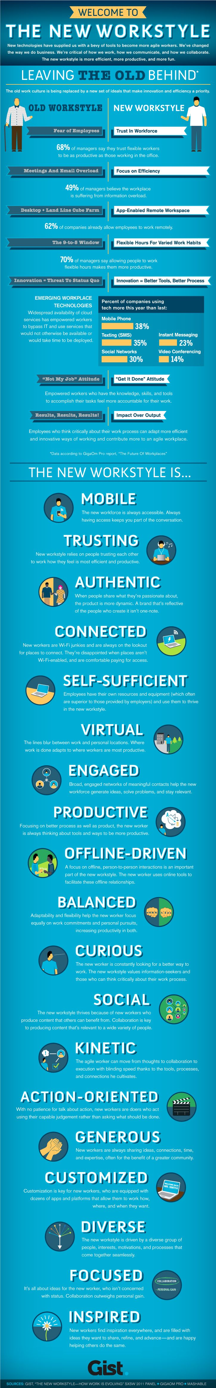 best images about generation y future of work infographics on deeper consideration of social business organisational transformation workplace learning school education data analytics there s also a healthy dose of