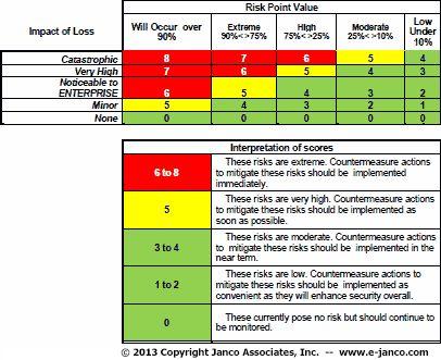 Risk assessment work pinterest for Threat vulnerability risk assessment template