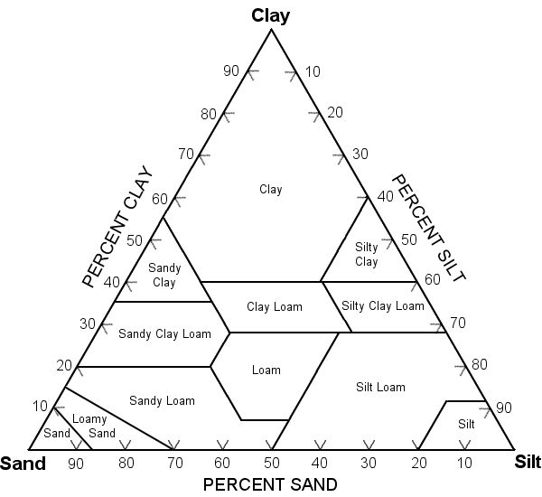 Triangular diagram to classify soils by their sand, silt and clay content.