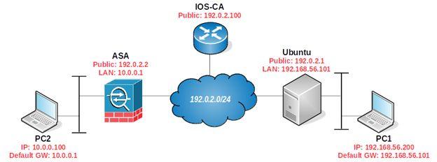 http://resources.intenseschool.com/ipsec-site-to-site-vpn-between-cisco-asa-and-ubuntu-14-04-using-digital-certificates-part-2/