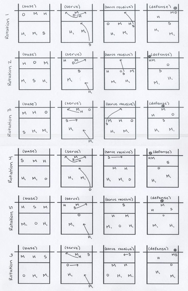 Pryor Volleyball 5 1 Rotation Volleyball Tips Volleyball Tryouts Volleyball Drills