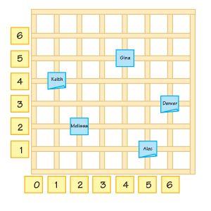 Math Idea: coordinate graphing