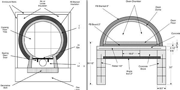 "plans for a Forno oven from ""Wood fired pizza ovens"""