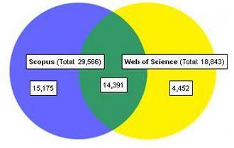 Scopus-vs-Web of Science-Venn-diagram.jpg