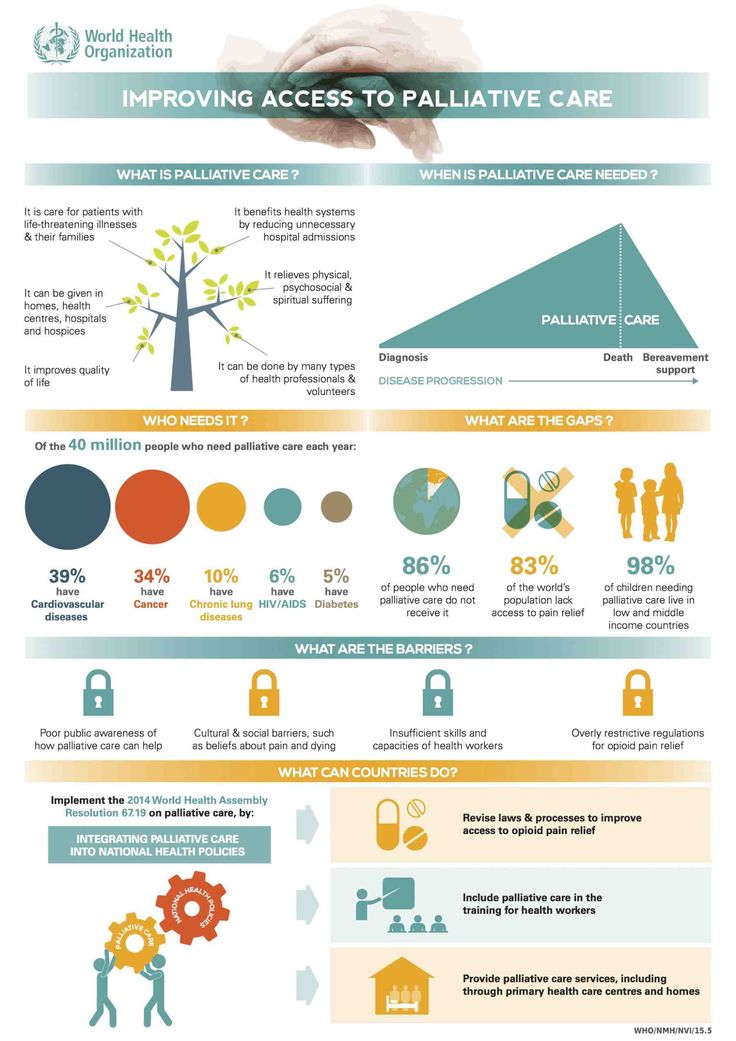 Pin by Terry Dietrich on Palliative Care Palliative care
