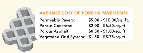 Average Cost of Porous Pavements