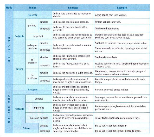 Atividades de Português, Literatura e Redação: Tabela | Resumo sobre verbos