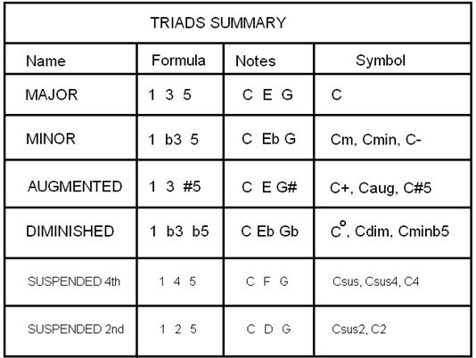 CHORD FORMULAS – BASIC TRIADS - Delightfully simple explanations of major, minor, suspended, augmented, and diminished chords