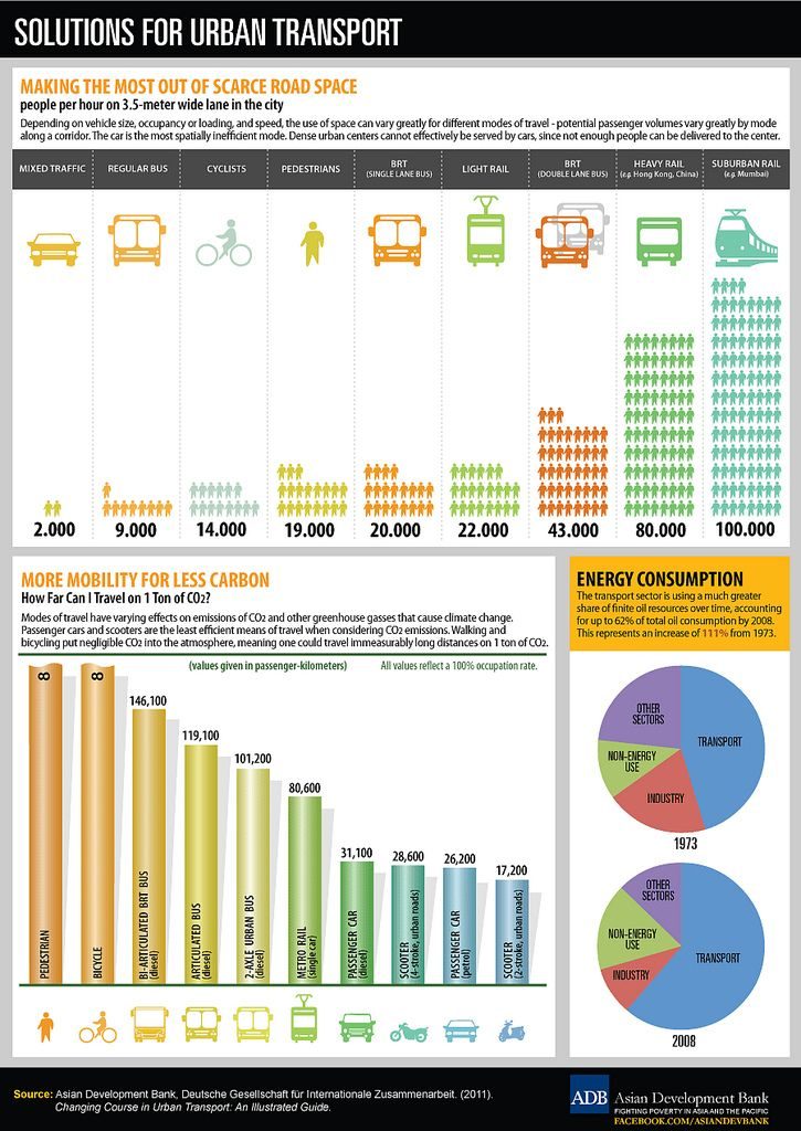 Very interesting infographic by the Asian Development Bank on why investing in public transit is so important in the age of climate change.