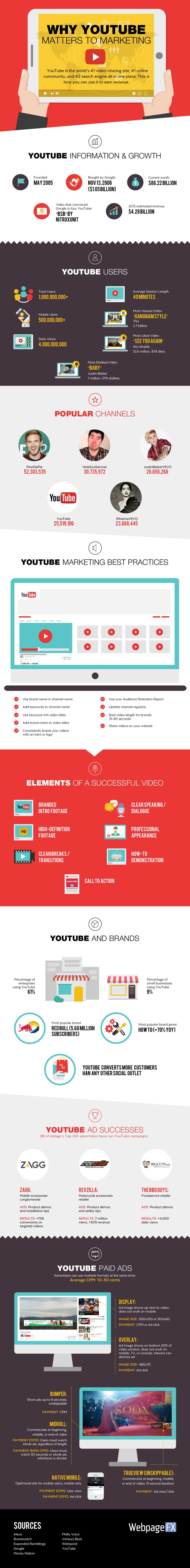 Why YouTube Matters to Marketing [Infographic] | Social Media Today