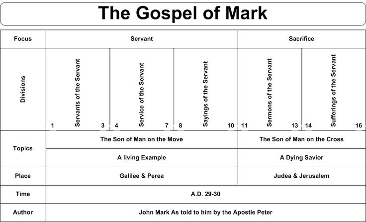 Book Of Acts Timeline  Descriptive Chart  The Bible