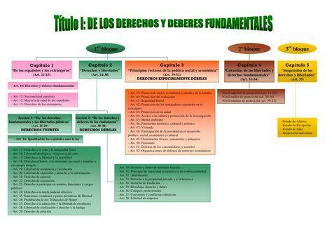 Título I de la Constitución: De los Derechos y Deberes Fundamentales