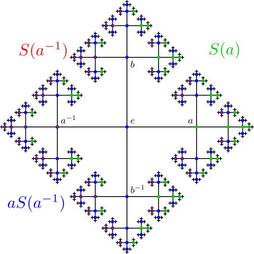 Banach–Tarski paradox - Pure Mathematical