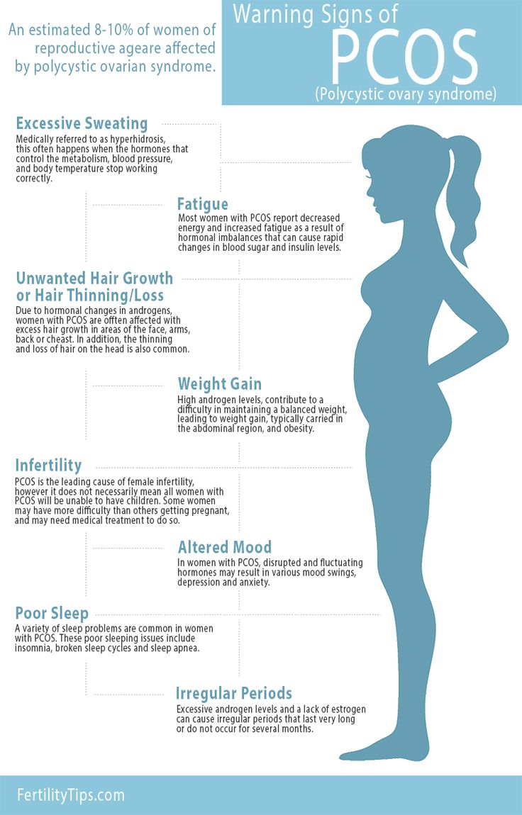Warning signs of PCOS.