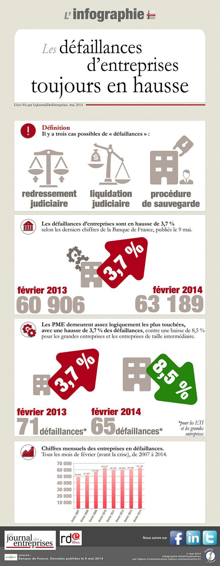 """Infographie pour """"le Journal des Entreprises"""" - mai 2014.    http://www.lejournaldesentreprises.com/national/l-eco-en-chiffres-les-defaillances-d-entreprises-toujours-en-hausse-16-05-2014-224801.php"""