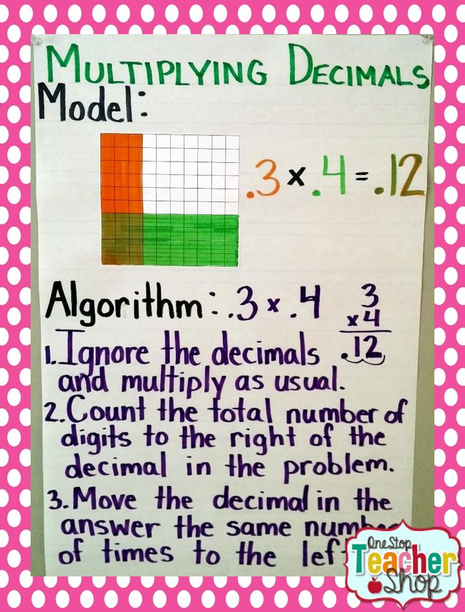 Multiplying Decimals Anchor Chart  *****