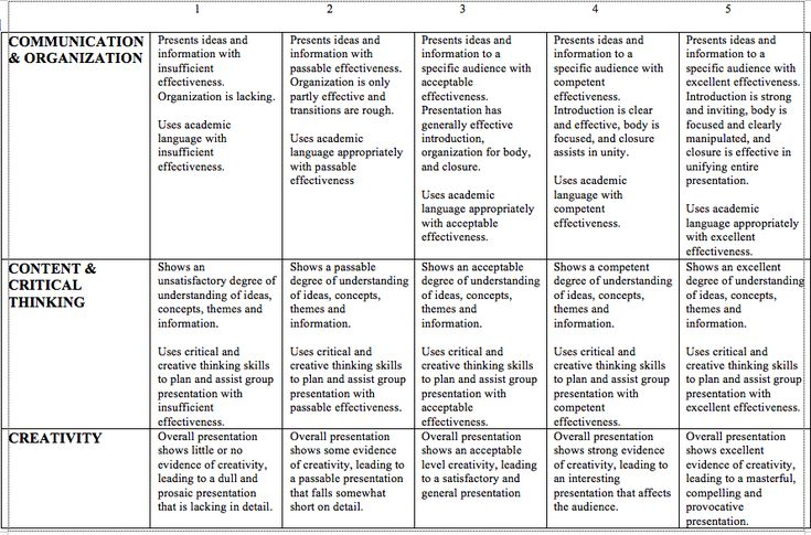 loa rubric for group presentation Sample scoring rubrics for presentations scoring rubric for oral presentations:  example #1  the type of presentation is appropriate for the topic and.