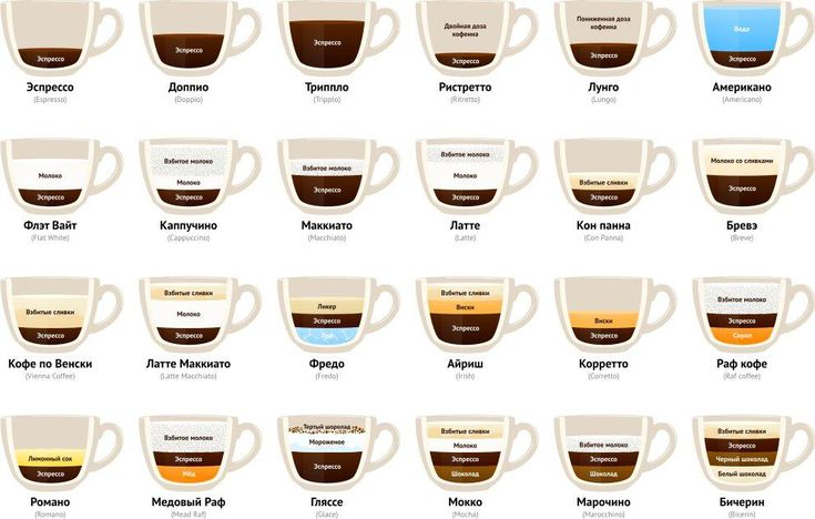 Почти все рецепты кофе в доходчивой картинке